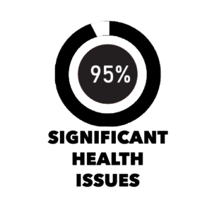 95% Significant Health Issues